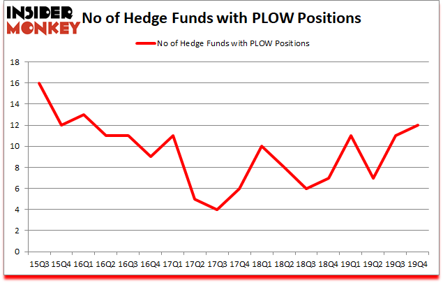 Is PLOW A Good Stock To Buy?