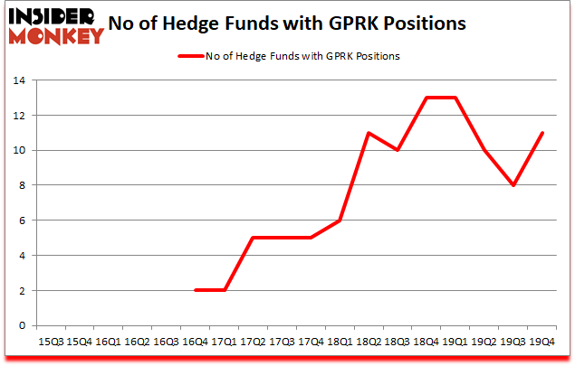 Is GPRK A Good Stock To Buy?
