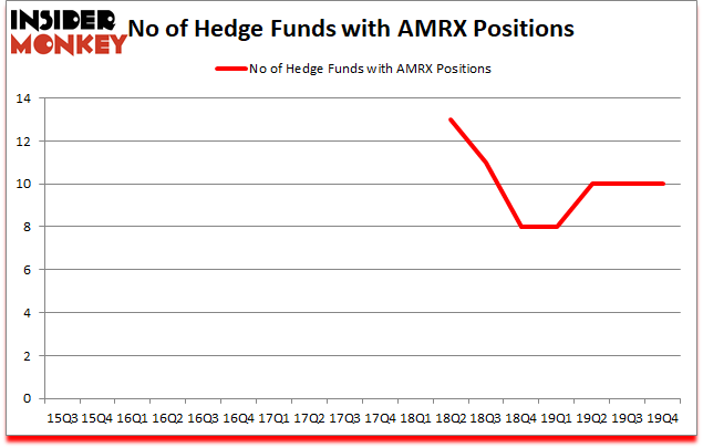 Is AMRX A Good Stock To Buy?