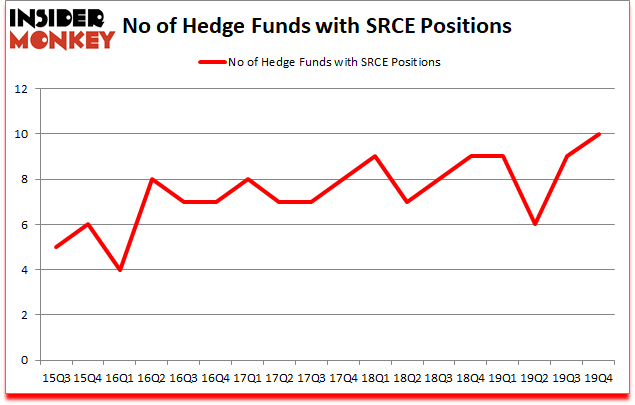Is SRCE A Good Stock To Buy?