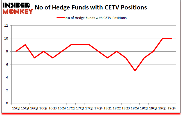 Is CETV A Good Stock To Buy?