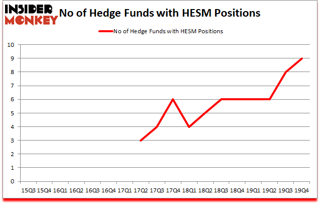 Is HESM A Good Stock To Buy?