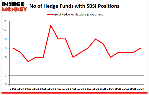 Is SBSI A Good Stock To Buy?