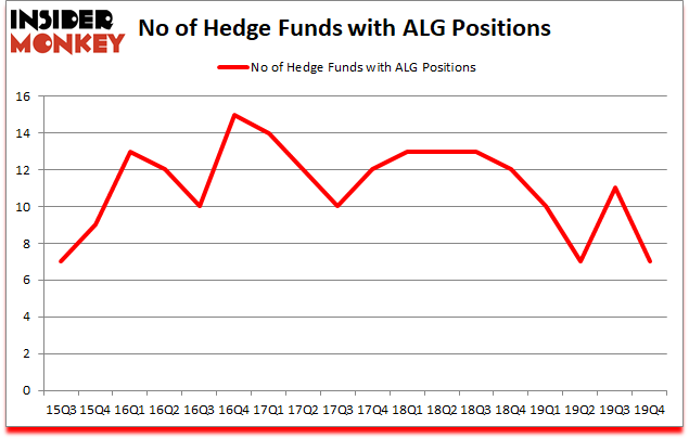 Is ALG A Good Stock To Buy?