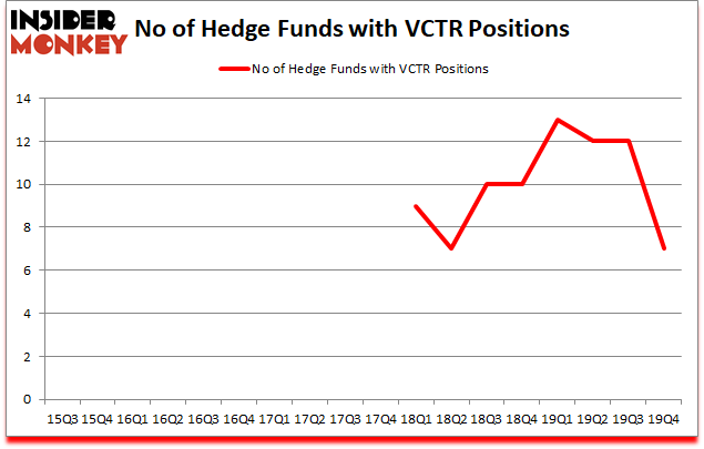Is VCTR A Good Stock To Buy?