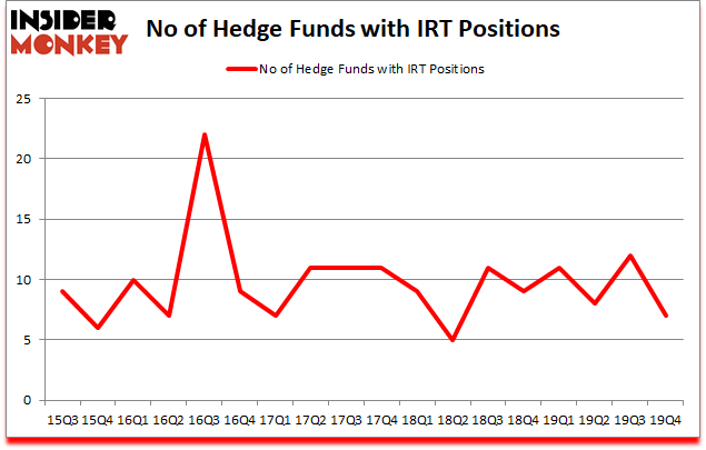 Is IRT A Good Stock To Buy?