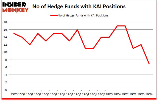 Is KAI A Good Stock To Buy?