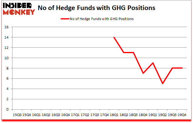 Is GHG A Good Stock To Buy?