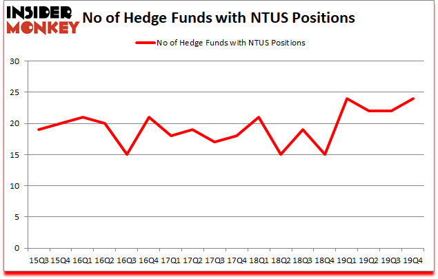 Is NTUS A Good Stock To Buy?