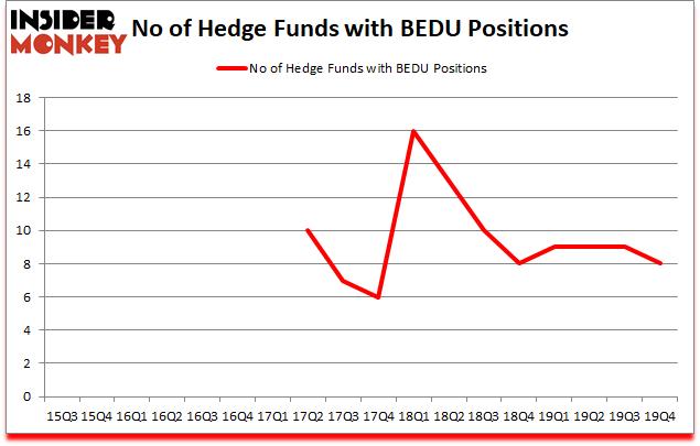 Is BEDU A Good Stock To Buy?