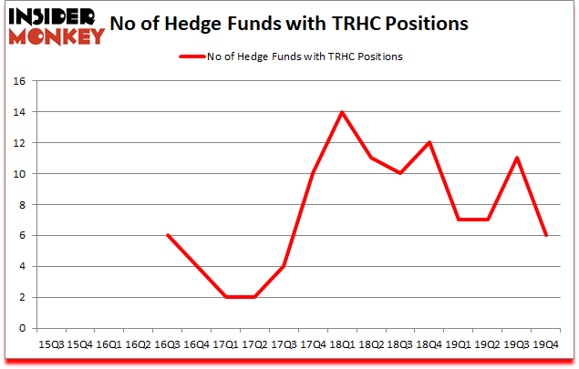Is TRHC A Good Stock To Buy?