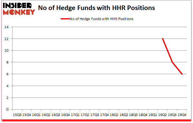 Is HHR A Good Stock To Buy?