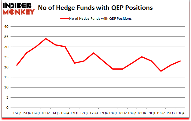 Is QEP A Good Stock To Buy?