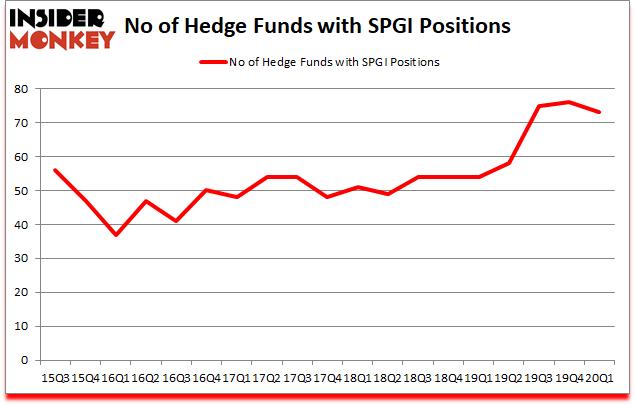 Is SPGI A Good Stock To Buy?