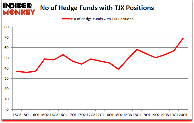 Is TJX A Good Stock To Buy?