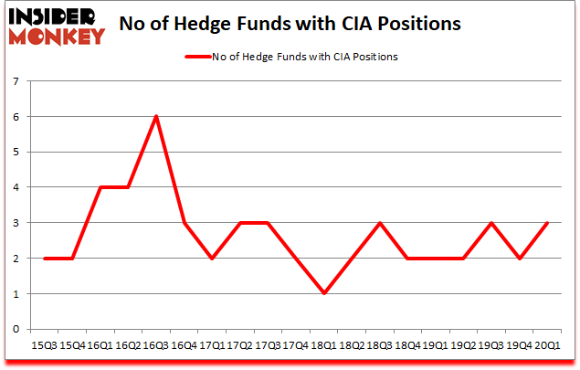 Is CIA A Good Stock To Buy?
