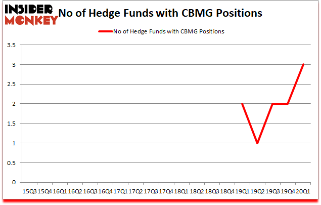 Is CBMG A Good Stock To Buy?