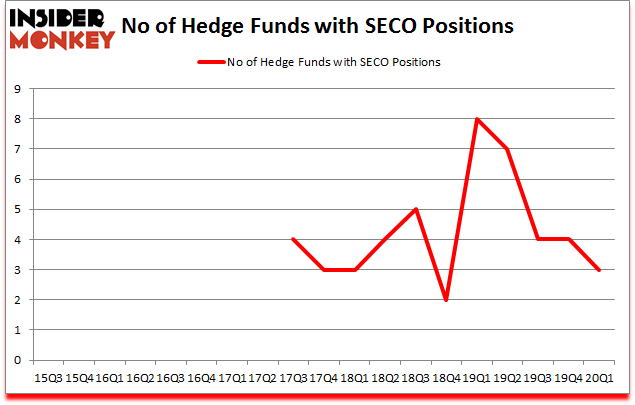 Is SECO A Good Stock To Buy?