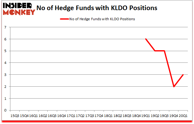 Is KLDO A Good Stock To Buy?