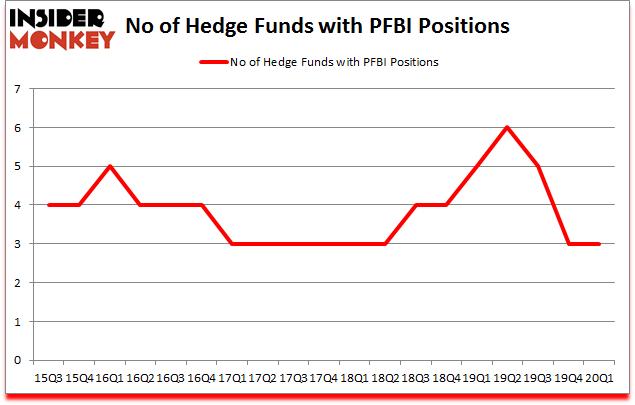 Is PFBI A Good Stock To Buy?