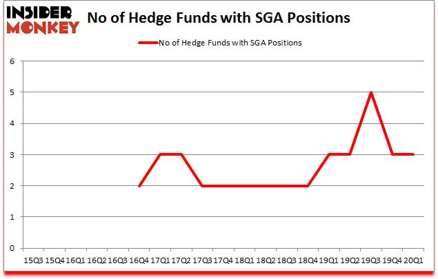 Is SGA A Good Stock To Buy?