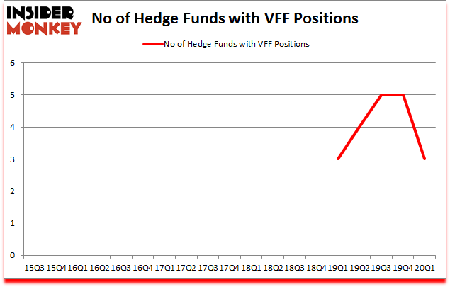Is VFF A Good Stock To Buy?