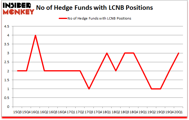 Is LCNB A Good Stock To Buy?