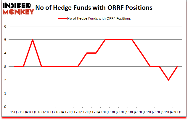 Is ORRF A Good Stock To Buy?