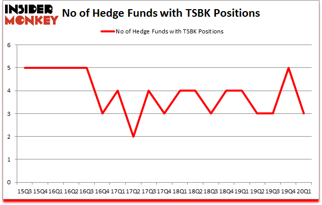 Is TSBK A Good Stock To Buy?