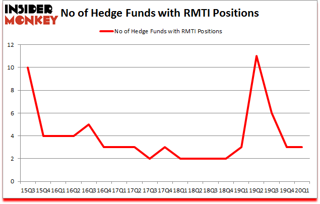 Is RMTI A Good Stock To Buy?