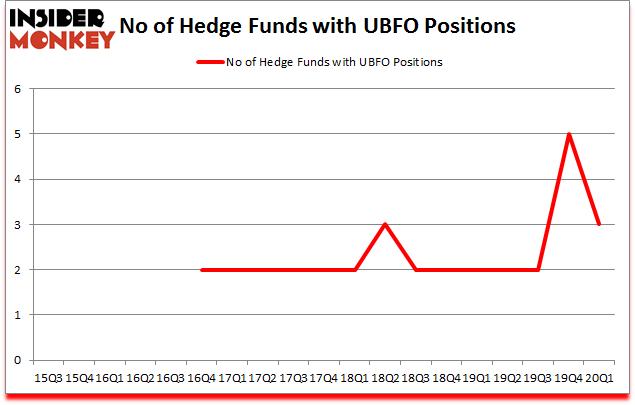 Is UBFO A Good Stock To Buy?