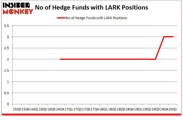 Is LARK A Good Stock To Buy?