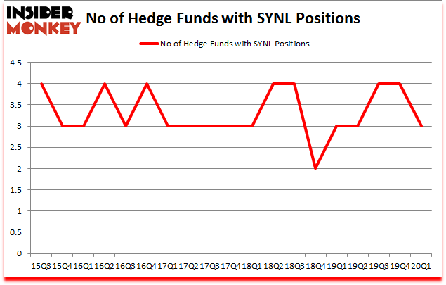 Is SYNL A Good Stock To Buy?