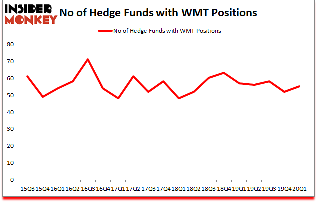 Is WMT A Good Stock To Buy?