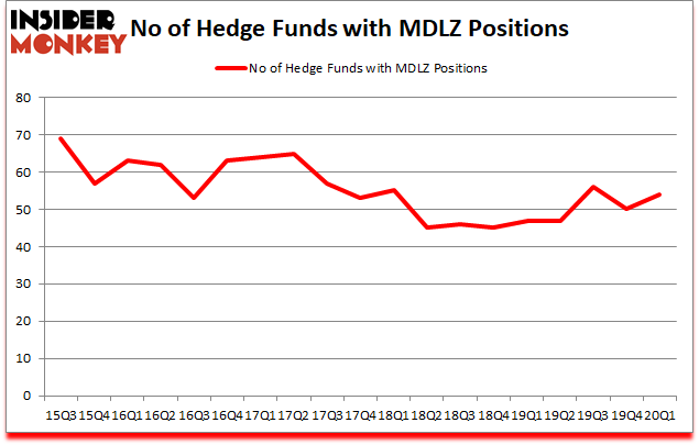 Is MDLZ A Good Stock To Buy?
