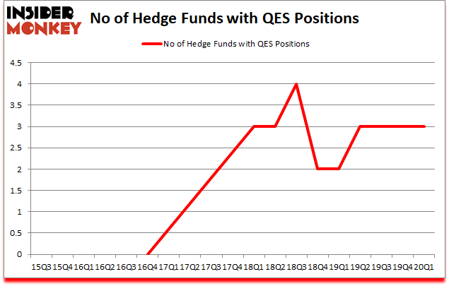 Is QES A Good Stock To Buy?
