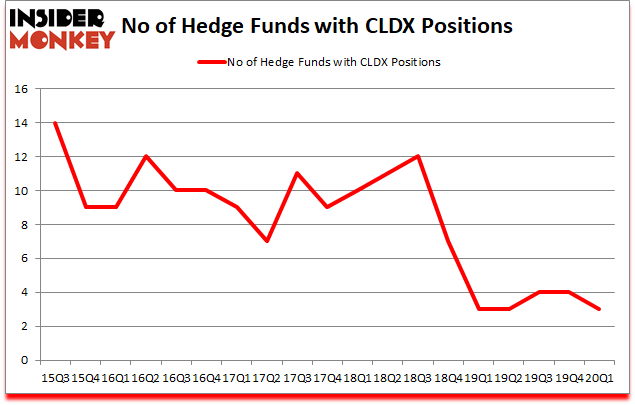 Is CLDX A Good Stock To Buy?