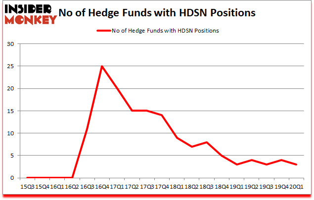Is HDSN A Good Stock To Buy?