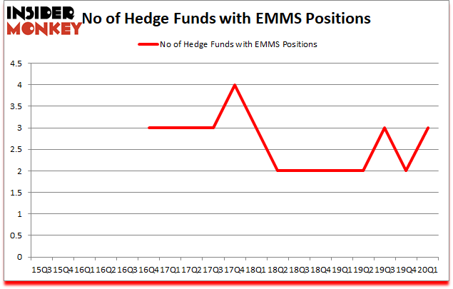 Is EMMS A Good Stock To Buy?