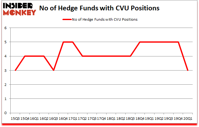 Is CVU A Good Stock To Buy?