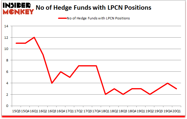 Is LPCN A Good Stock To Buy?