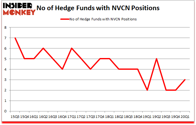 Is NVCN A Good Stock To Buy?