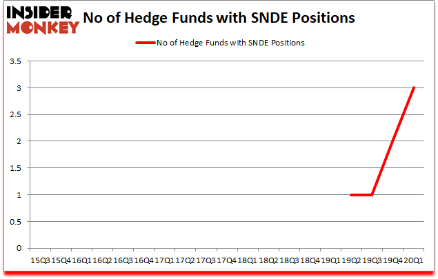 Is SNDE A Good Stock To Buy?