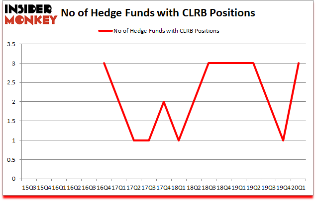 Is CLRB A Good Stock To Buy?