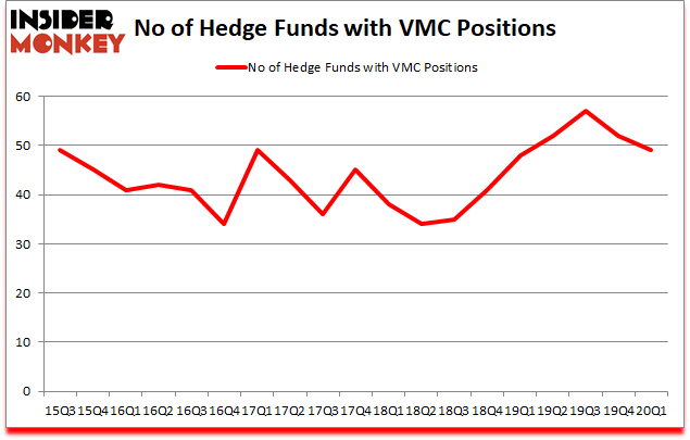 Is VMC A Good Stock To Buy?