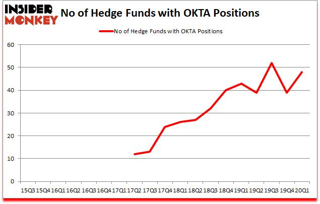 Is OKTA A Good Stock To Buy?
