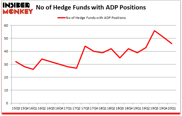 Is ADP A Good Stock To Buy?