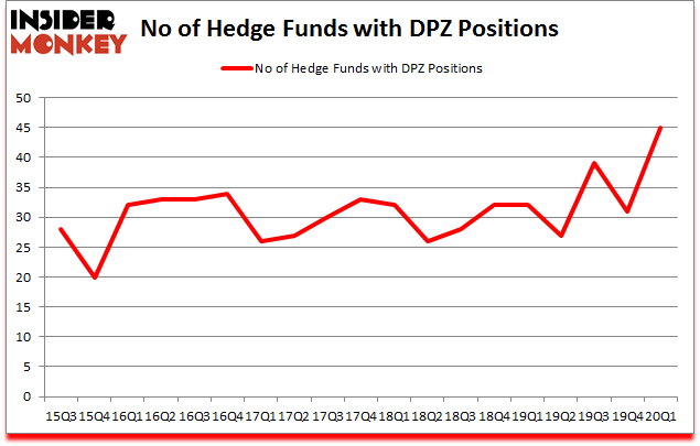 Is DPZ A Good Stock To Buy?
