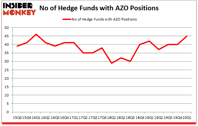 Is AZO A Good Stock To Buy?