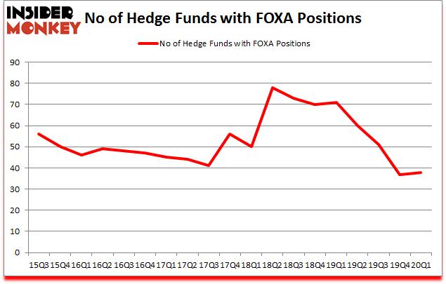 Is FOXA A Good Stock To Buy?